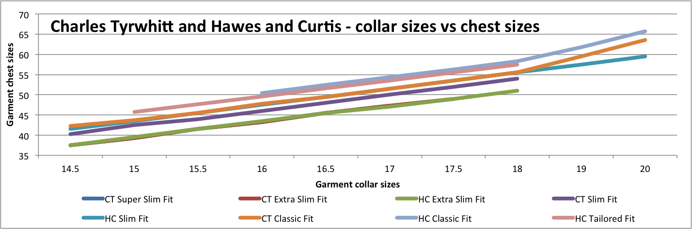 This chart gives detailed garment measurements for the chest sizes and compares Charles Tyrwhitt vs Hawes and Curtis shirts