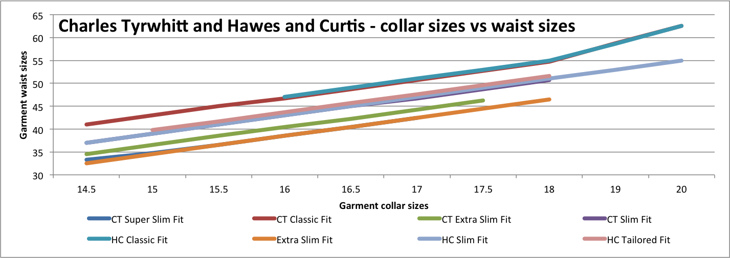 This chart gives detailed garment measurements for the waist sizes and compares Charles Tyrwhitt vs Hawes and Curtis shirts