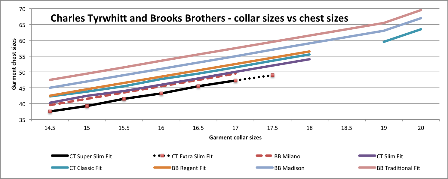 This chart gives detailed garment measurements for the chest sizes and compares Charles Tyrwhitt vs Brooks Brothers shirts