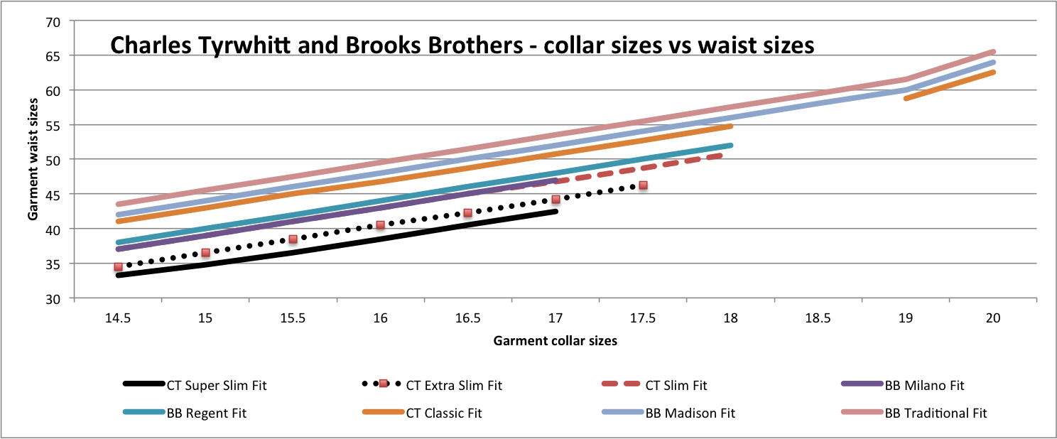Charles tyrwhitt vs brooks brothers review detailed Brooks brothers shirt size guide