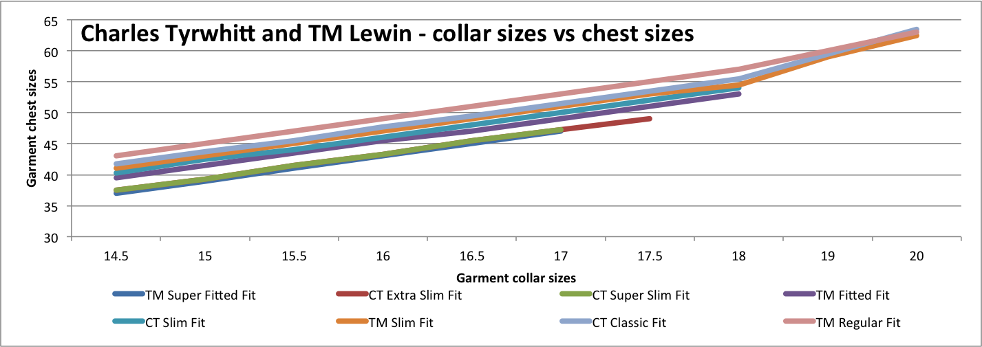 This chart gives detailed garment measurements for the chest sizes and compares Charles Tyrwhitt vs TM Lewin shirts