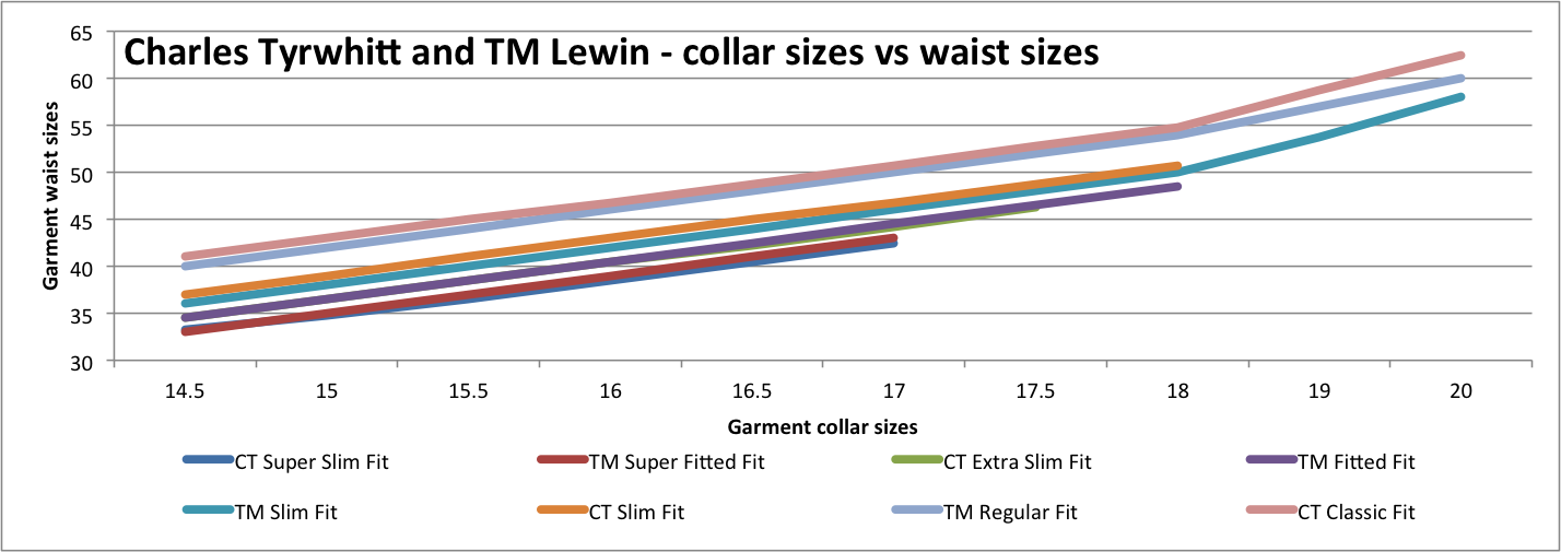 This chart gives detailed garment measurements for the waist sizes and compares Charles Tyrwhitt vs TM Lewin shirts